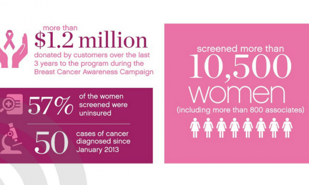 Free Mammograms provided by BelkGives on the Go