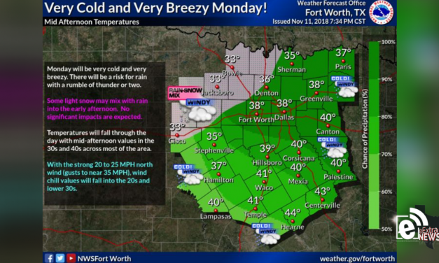Rain expected today, cold and breezy week ahead