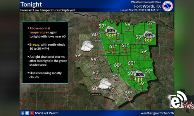 Warm and breezy day with chance of showers overnight || Weather outlook