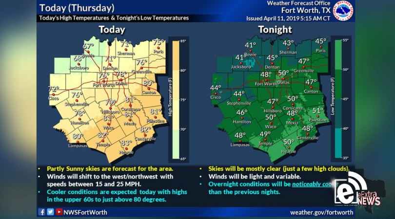 Partly sunny skies with slightly cooler conditions today