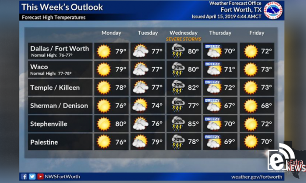 Strong storm chances Wednesday || Weather outlook